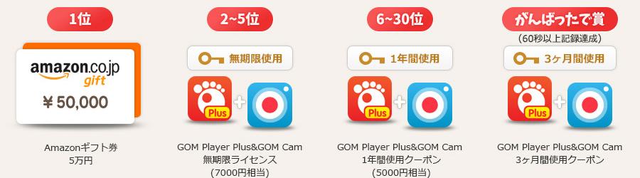 1位  Amazonギフトカード / 5万円, 2~5位 GOM Player Plus&GOM Cam / 無期限ライセンス/ (7000円相当), 6~30位 GOM Player Plus&GOM Cam / 1年間使用クーポン/ (5000円相当), がんばったで賞 GOM Player Plus&GOM Cam/3ヶ月間使用クーポン